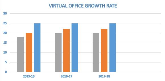 virtual-office-gorwth-rate